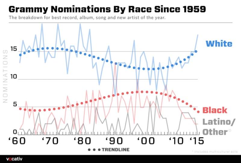 Grammys-Race-Breakdown