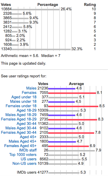 graph Ghostbusters online reception is split down gender lines
